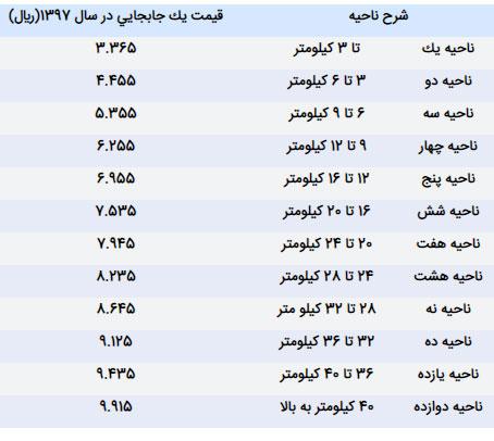 قیمت بلیط مترو تهران در سال 97