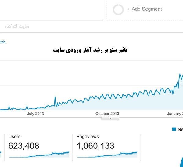 گرفتن رپورتاژ دائمی آگهی و تاثیر آن روی سئو و آمار بازدید