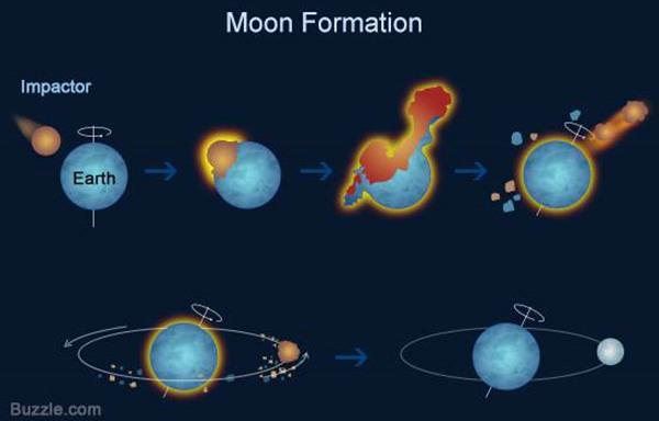 عجایب کره ماه